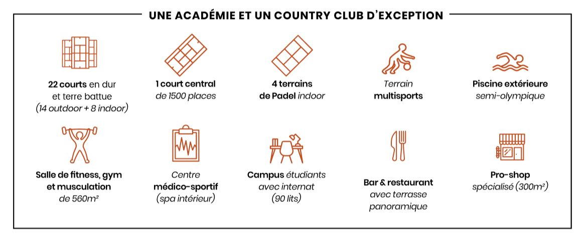 All in Academy une académie et un country club d'exception
